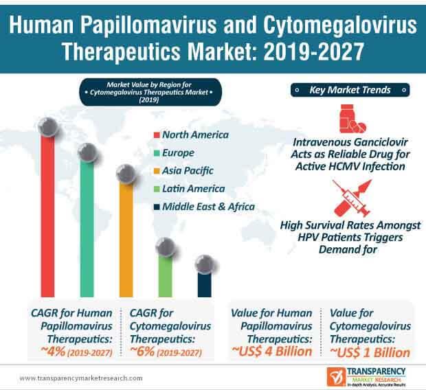 Can hpv virus cause uti. Endometrial cancer endometriosis