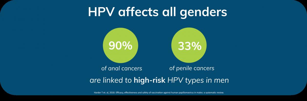 HPV genotipare-uretră