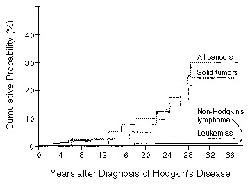 cancer after hodgkin s disease