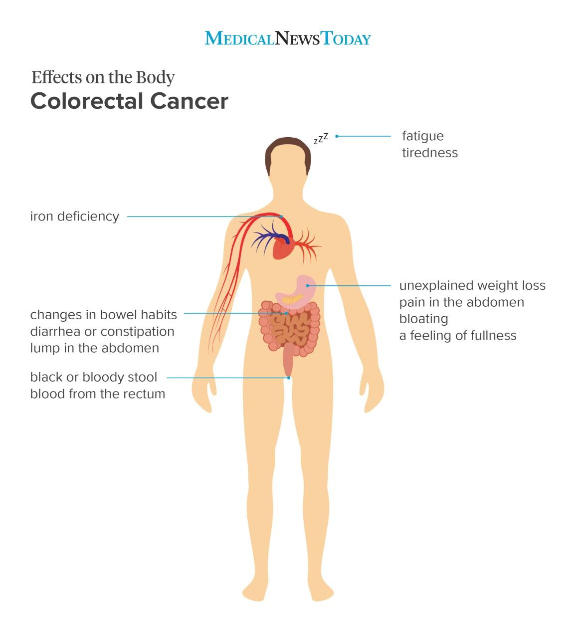human papillomavirus les symptomes