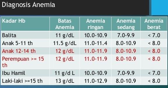 anemia 9 g dl