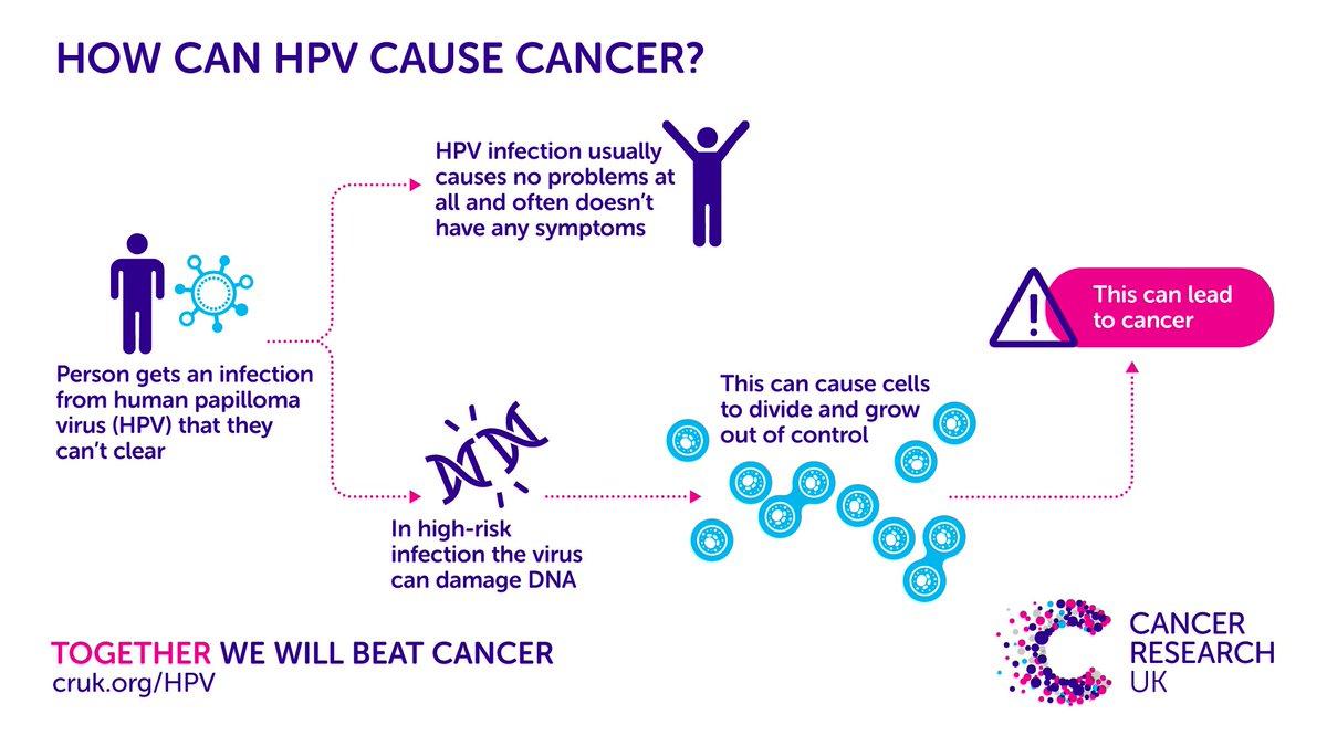 Infectia cu HPV (Human Papilloma Virus)   ceas-mana.ro