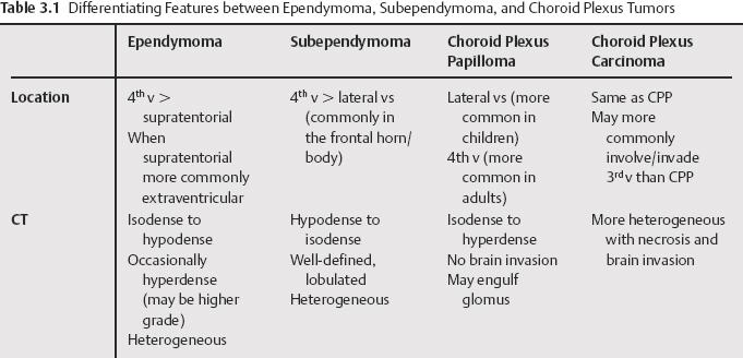 papilloma vs neoplasm eliminați medicamentele pentru papilom