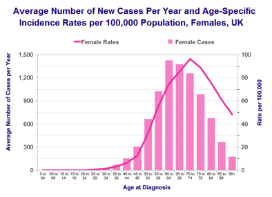 endometrial cancer by age papiloame după naștere