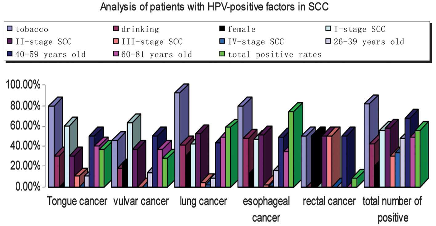 hpv positive lung cancer viermii de pin sunt unici