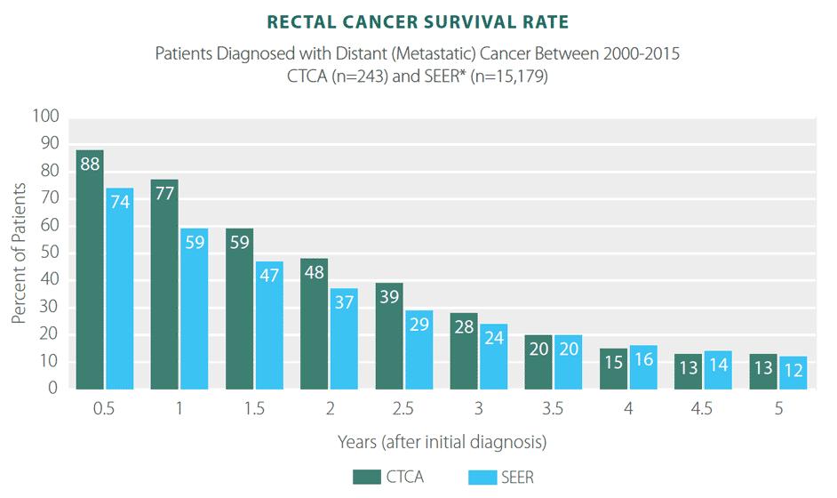 cancer rectal prognosis viermi plate, viermi și fluturi
