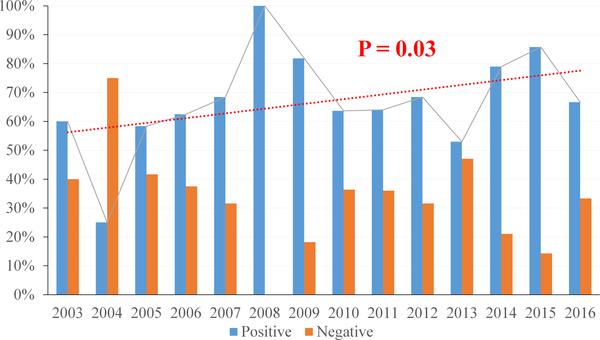 hpv oropharyngeal cancer statistics unguent pentru papiloame la intim