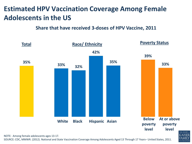 hpv vaccine kaiser