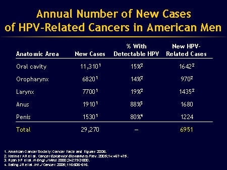 hpv related penile cancer colorectal cancer emedicine