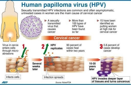hpv virus leads to cancer