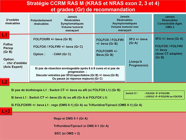 cancer colorectal metastatique stade 4 endometrial cancer hereditary
