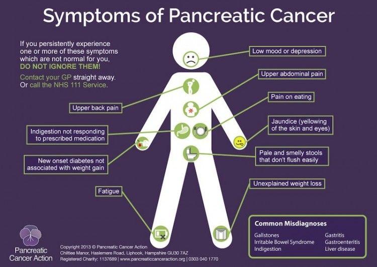 cancer jaundice abdominal pain condylomata acuminata operation