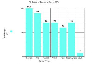 can hpv cause cancer when dormant