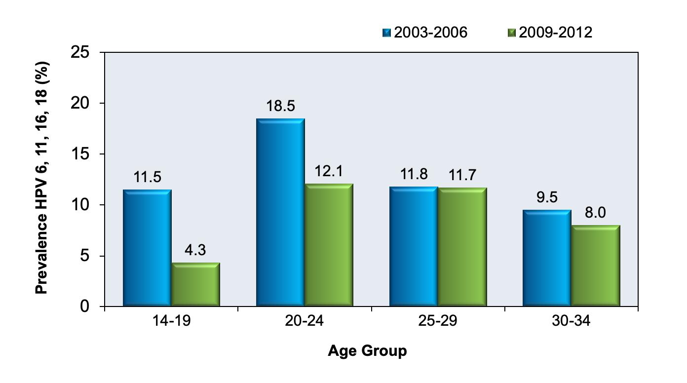 human papillomavirus infection frequency regimuri de tratament pentru helmintiaze la copii