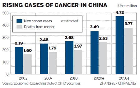 gastric cancer in china