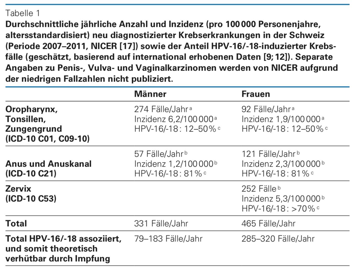hpv impfung sinnvoll detox, plus colonul curăță ingredientele cu capsule