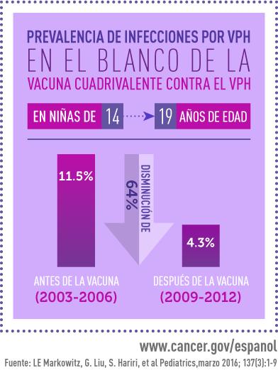 Hpv en mujeres vacuna - ceas-mana.ro