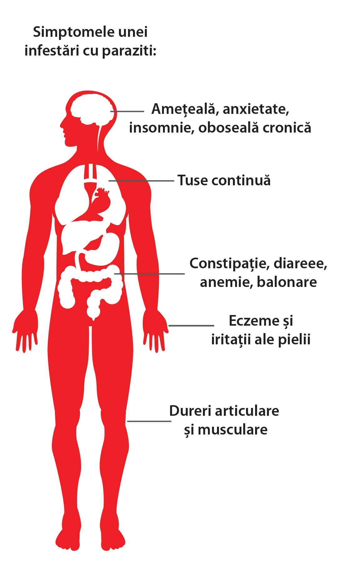 viermi umani simptome de tratament medicamente program de paraziți