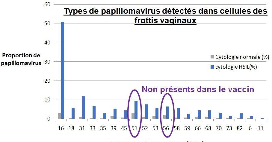 papillomavirus et guerison