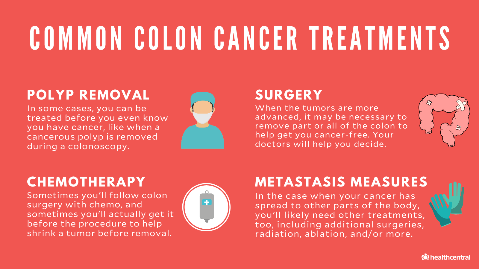 cancer colon has human papillomavirus or hpv family