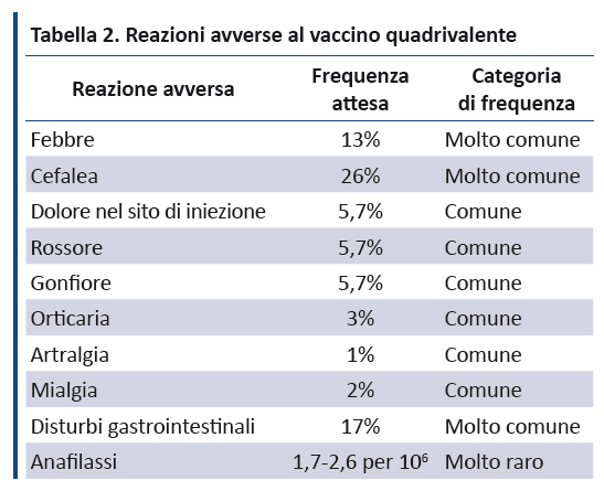 papilloma virus durata vaccino helminth infections filariasis