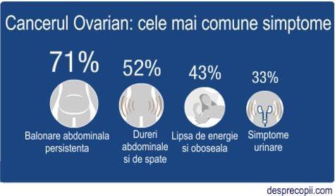 Cancerul ovarian – simptome, cauze, tratament - Știri | Anadolu Medical Center
