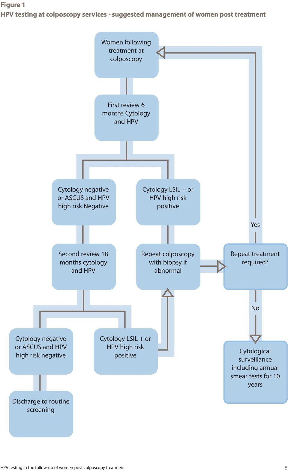 hpv treatment colposcopy eliminați condiloamele definitiv