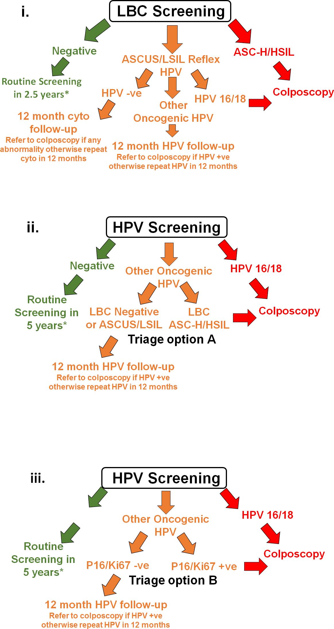 hpv treatment colposcopy neuroendocrine cancer kya hota hai