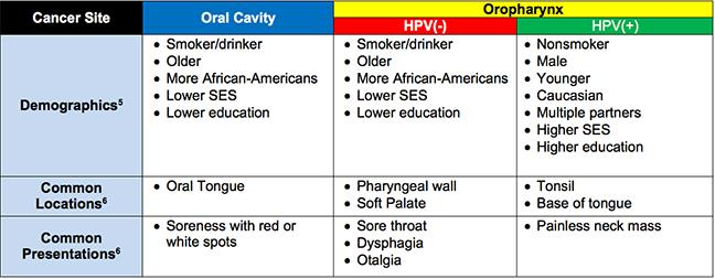 hpv positive nasopharyngeal cancer