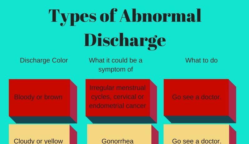 endometrial cancer discharge papilloma invertito maligno