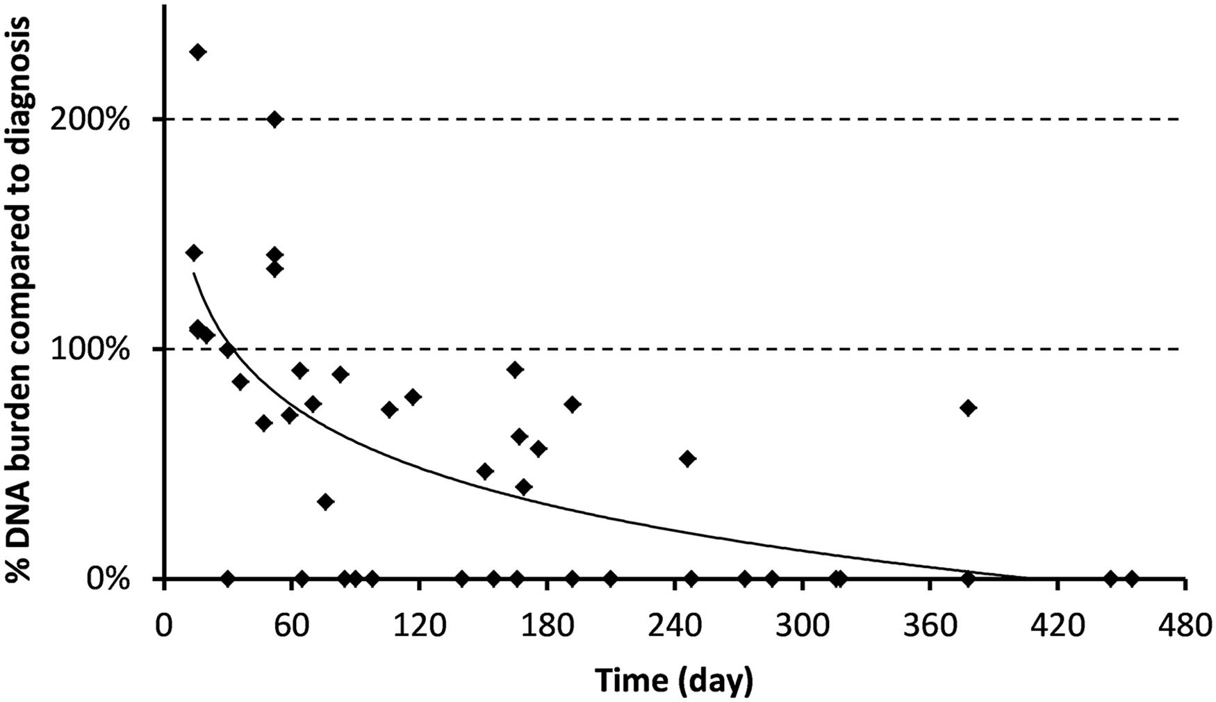 schistosomiasis serology modul de transmitere a verucilor genitale