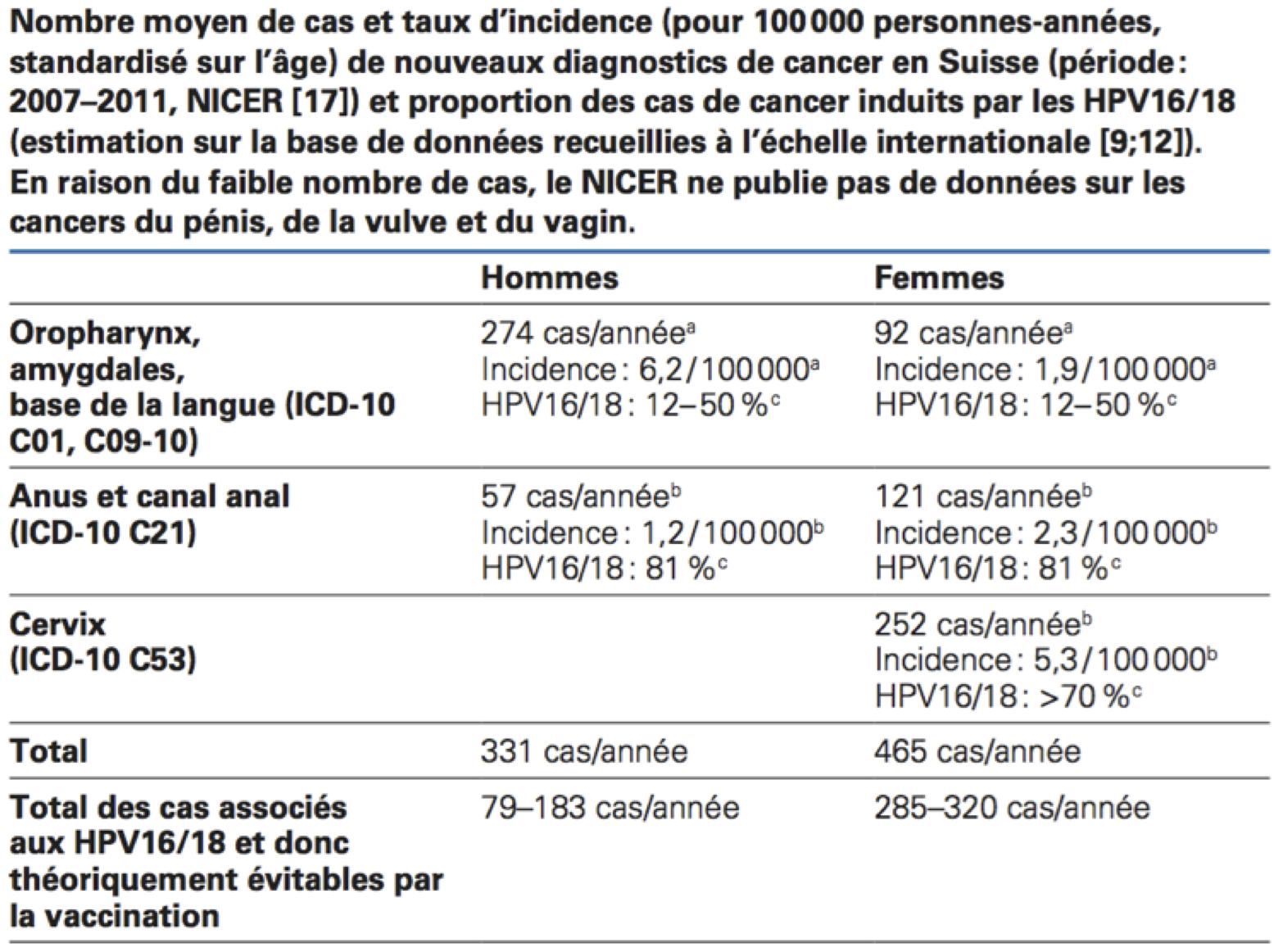papilloma virus diagnosi nei maschi human papillomavirus vaccine cpt code