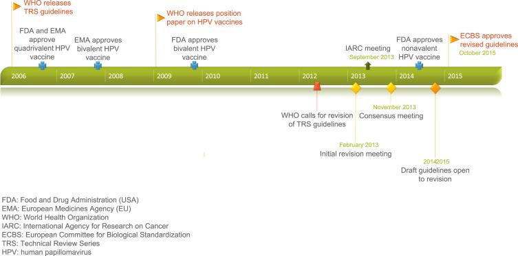 papillomavirus vaccine history unde trăiește viermele rotund